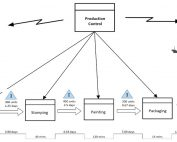 value stream mapping tutorial
