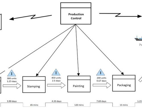 Value Stream Mapping Tutorial for Lean Manufacturing