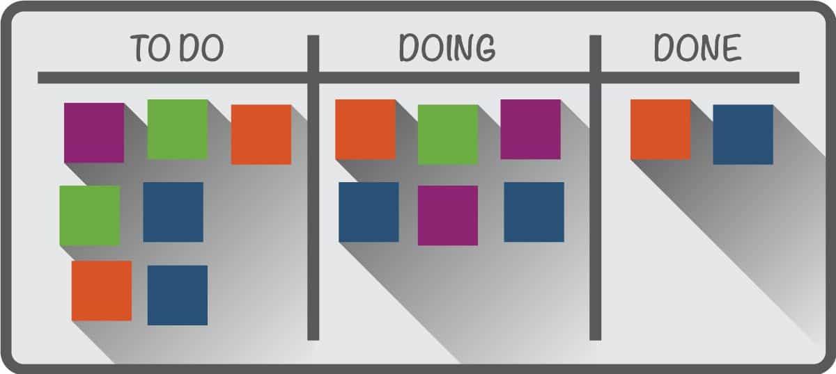 kanban implementation steps