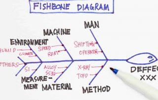 root cause analysis diagram