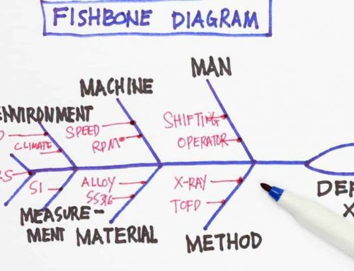 Fishbone as a Root Cause Analysis Diagram