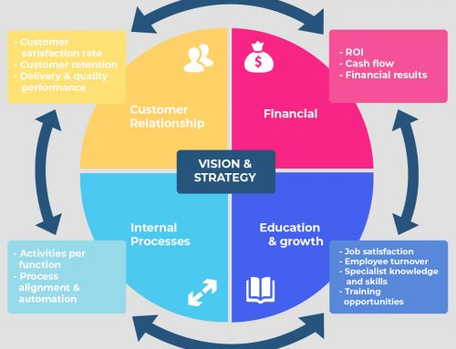 Balanced Scorecard Steps to Take During Implementation